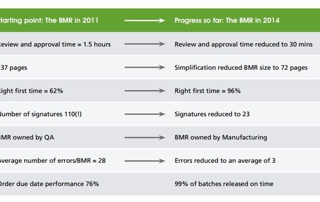 IMPROVING HUMAN RELIABILITY: BATCH RECORD SIMPLIFICATION