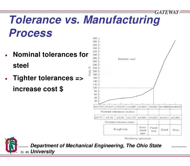 Importance of Tolerance Design in Six Sigma Projects