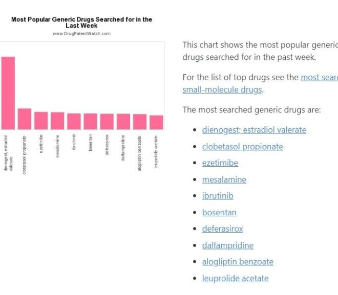 Most Popular Drugs Searched for in the Last Week