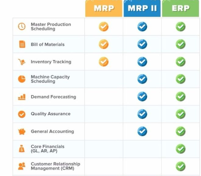 MRP vs. MRP II: What's the Difference?
