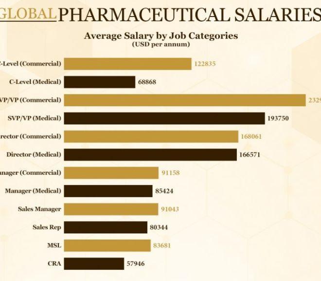 Pharmaceutical Salaries 2018