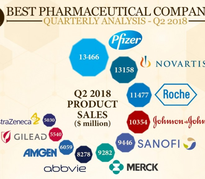 Best Pharmaceutical Companies – Quarterly Analysis – Q2 2018