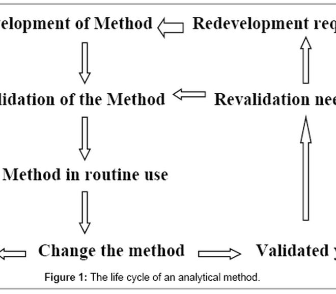 Analytical Method Development and Validation: A Concise Review