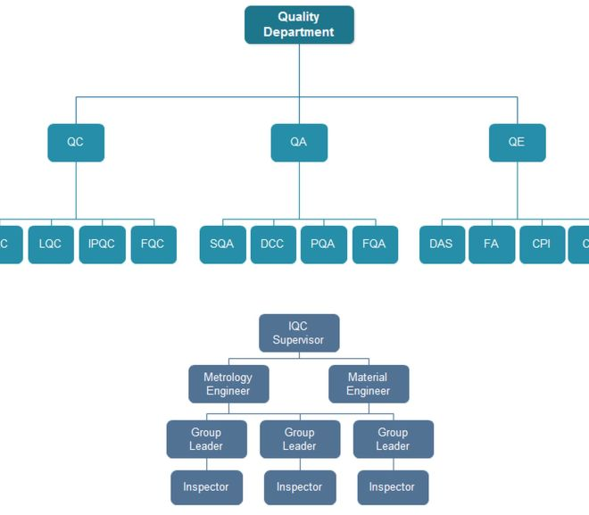 QUALITY DEPARTMENT ORG CHART