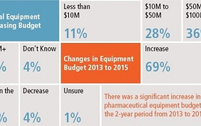 Pharmaceutical Equipment Buying Trends