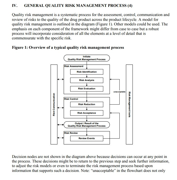 Q9 Quality Risk Management | M A N O X B L O G