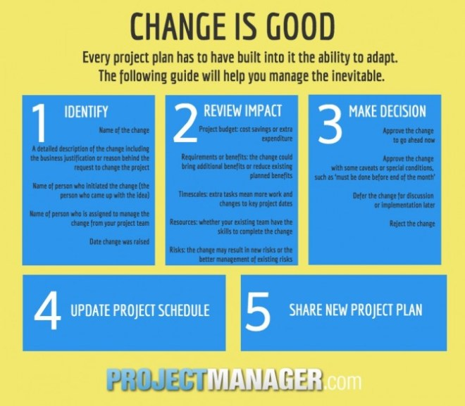 How to Change Your (Perfect) Project Plan