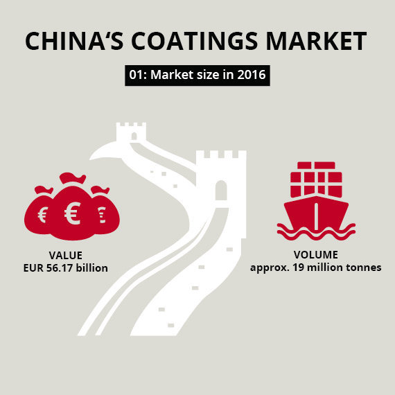 Five facts about the Chinese coatings market