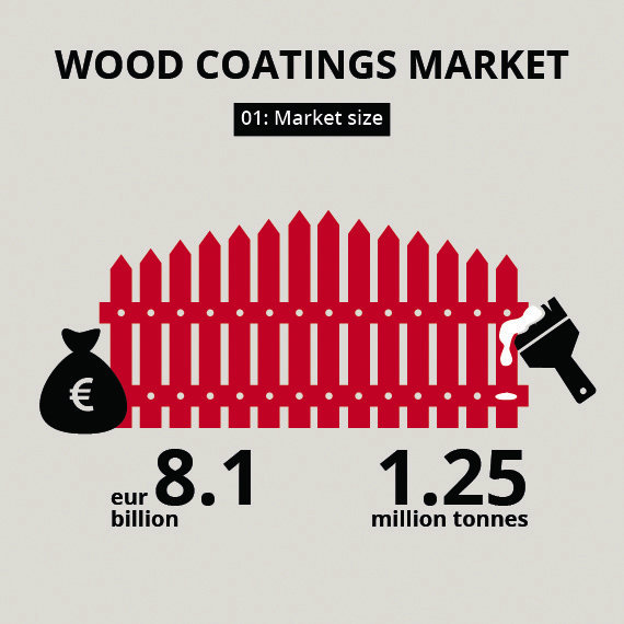 Five facts about wood coatings