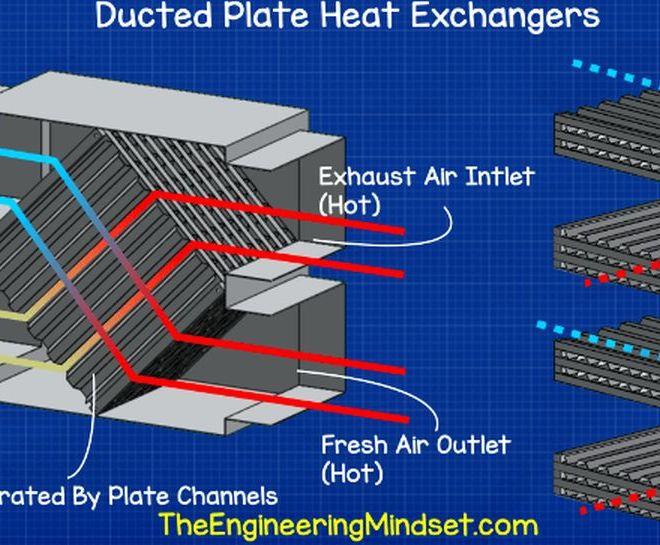 HVAC Heat Exchangers Explained