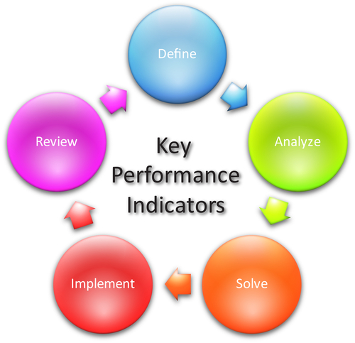 30 Key performance indicators improve industrial performance