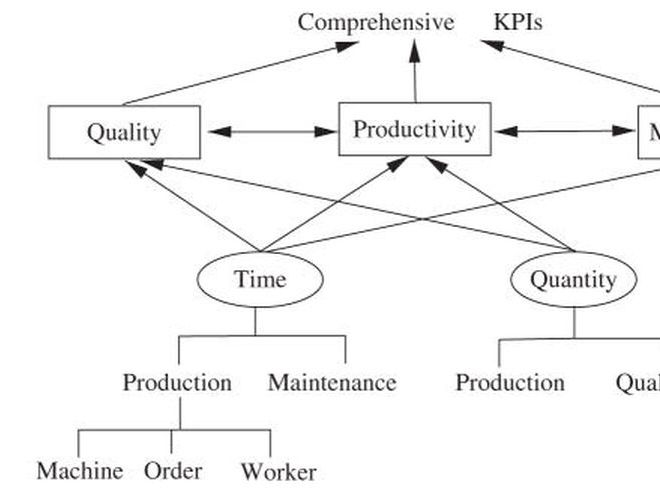 Hierarchical structure of key performance indicators (KPI)