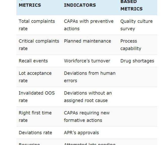 FDA guidelines on Quality Metrics