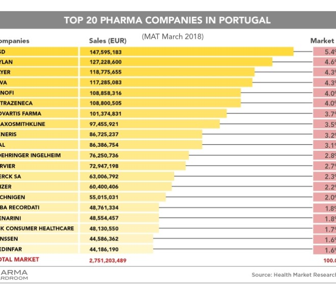 Top 20 Pharma Companies in Portugal Ranking
