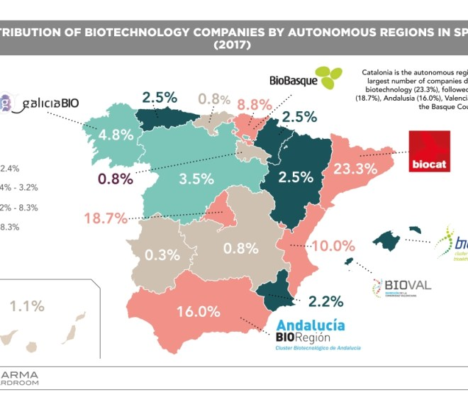 Biotech in Spain: Top Facts