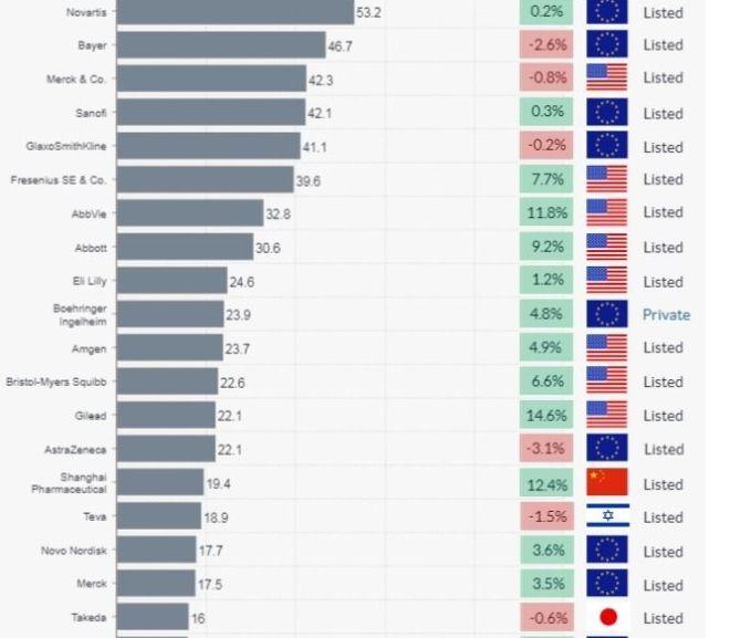 Top 100 Pharma global Companies – 2018