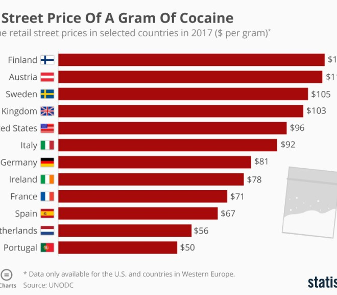 The Street Price Of A Gram Of Cocaine