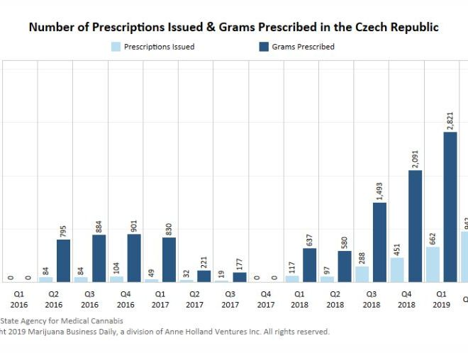 Approval of public health insurance could boost medical cannabis sales in Czech Republic