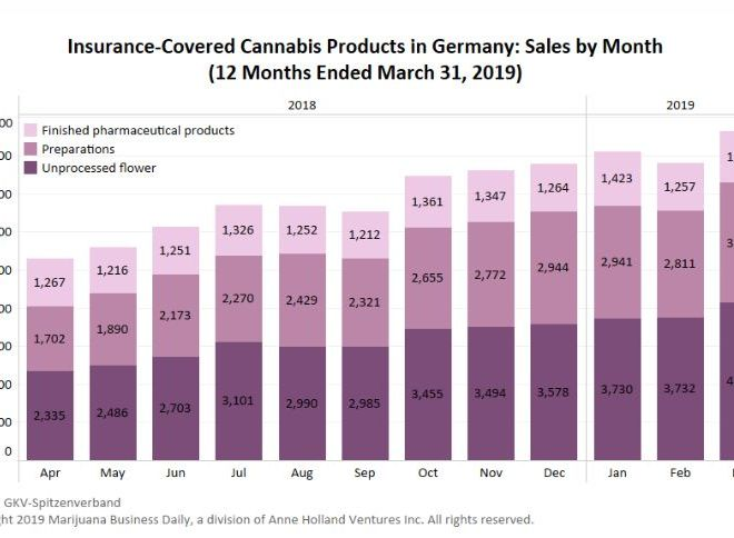 German sales of insurance-covered medical cannabis continue upward trend
