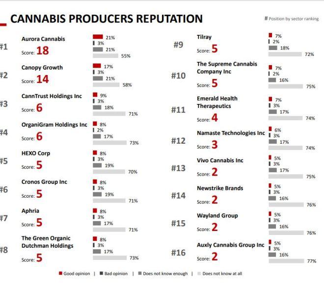 CANNABIS PRODUCERS REPUTATION