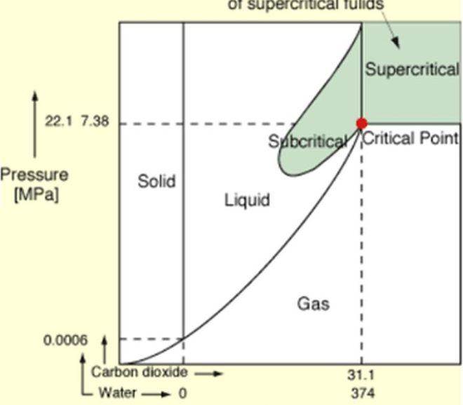 Cannabis: CO2 Extraction: Supercritical vs. Subcritical