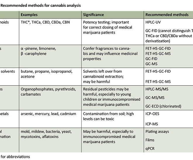 Recommended methods for cannabis analysis