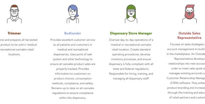 Navigating Cannabis Staffing and Hiring Challenges