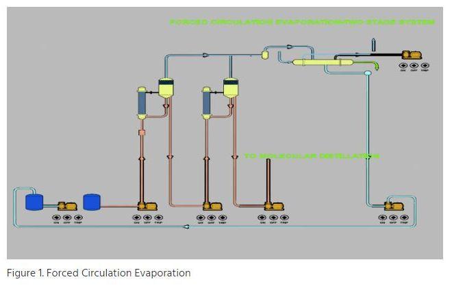 Cannabis: Low Temperature Short Contact Distillation Path