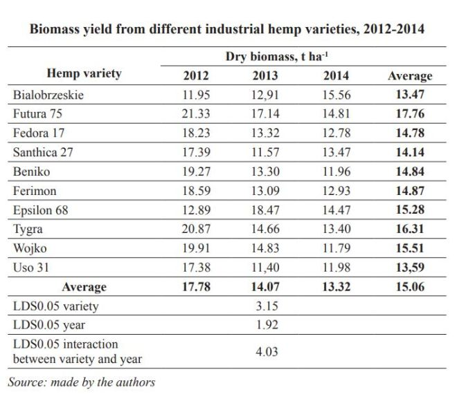 Biomass yield from different industrial hemp varieties