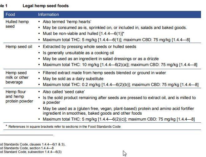 Low THC Hemp Seed Food