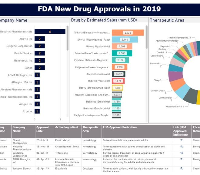 FDA New Drug Approvals in 2019