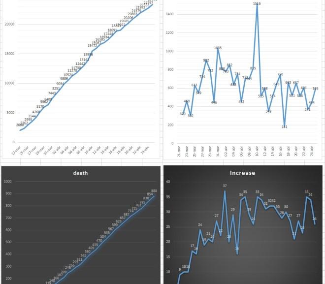 MANOSTAXX:  Dados Estatisticos sobre COVID-19 em Portugal