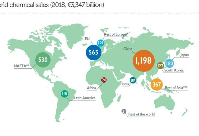 Europe is the second largest chemicals producer in the world