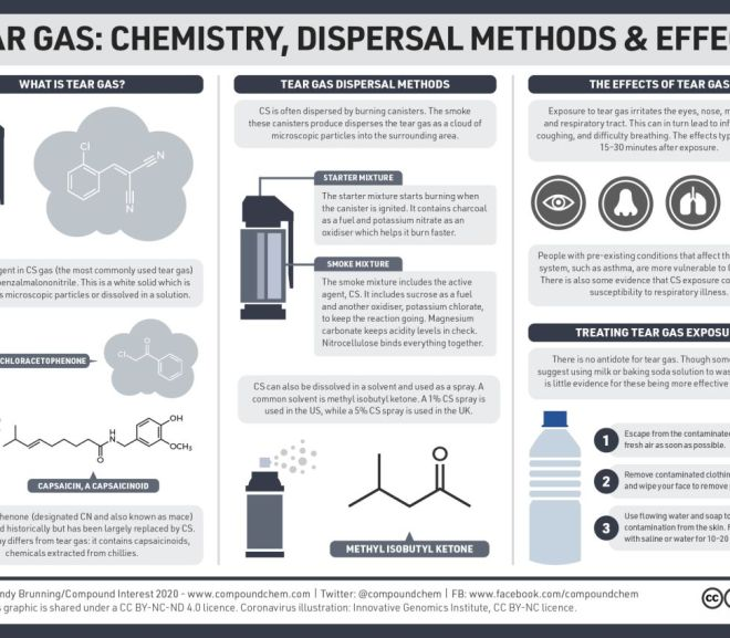Tear gas: Chemistry, dispersal methods, and effects