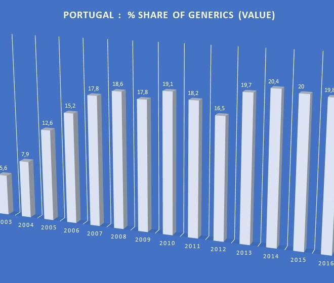 Portugal : % share of generics (value) evolution