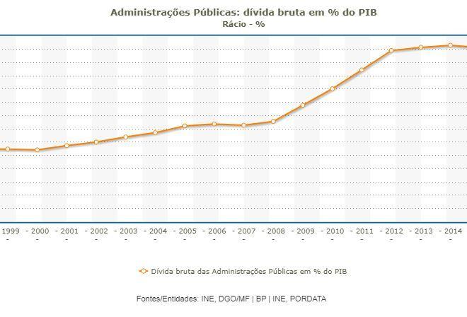 Portugal: Dívida pública bate recorde de 134,4% do PIB