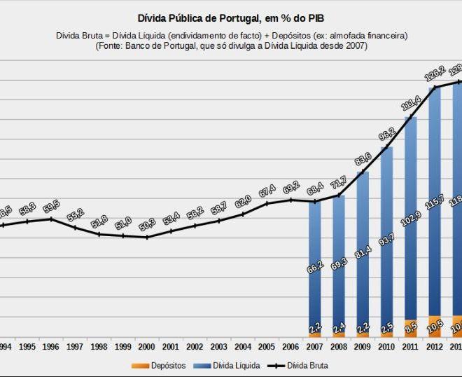 Dívida pública de Portugal