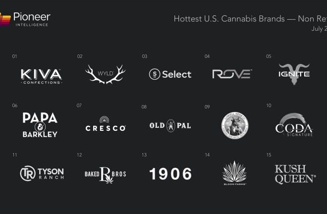 Hottest U.S. (Non-Retail) Cannabis Brands for July