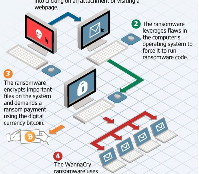 Ransomware Spreads a New Virus