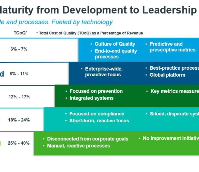 The Importance of a Next Generation QMS