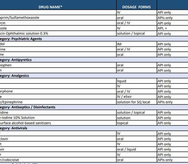 FDA Publishes List of Essential Medicines