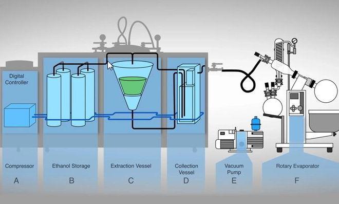 Evolution of Cannabis Ethanol Extraction