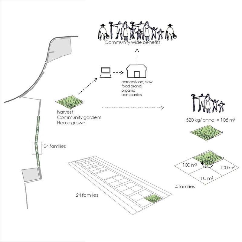 Suburban centralities- Agro vision for Lainate, Milan