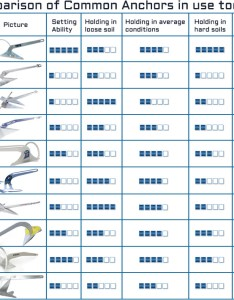 Choosing the right anchor general boating canal world also boat weight chart madisontourcompany rh