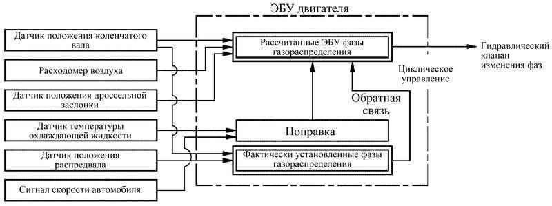 Manual.CountryAuto.ru :: Toyota :: Corolla Verso :: Система управления двигателем