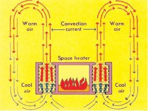 Heat Transfer and Thermal Insulation Competition  EG1003 Lab Manual