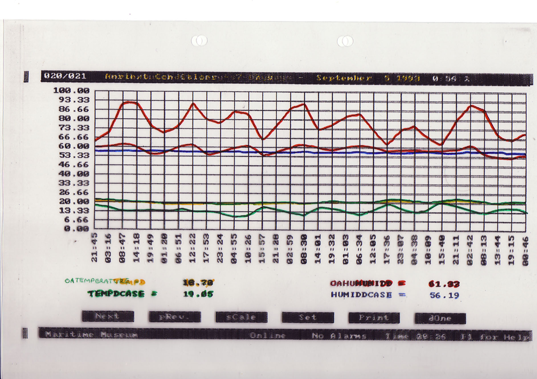 hight resolution of a chart contrasting temperature and relative humidity readings between external conditions those in an exhibition