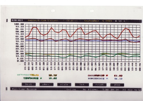 small resolution of a chart contrasting temperature and relative humidity readings between external conditions those in an exhibition