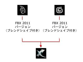 3DXchangeにFBXをインポートする