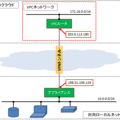 Site To Vpn Network Diagram Neutrik Speakon Connector Wiring Setting さくらのクラウド ドキュメント Configuration